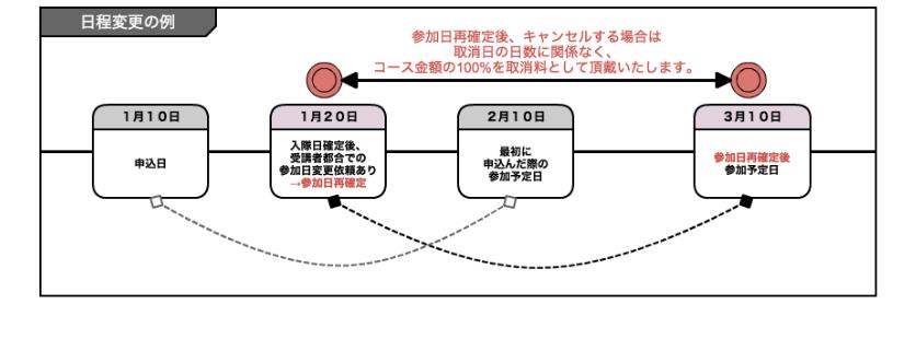 日程変更の例(図)