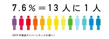 ①人口の図